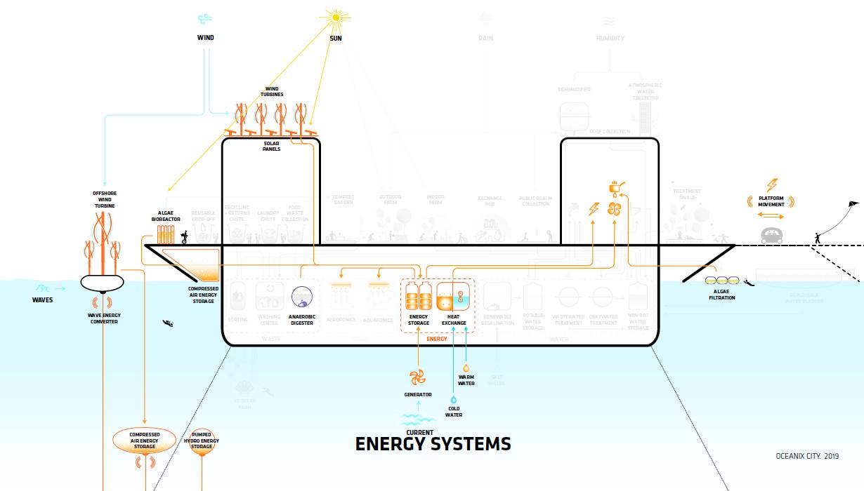 oceanix-net-zero-energy-175