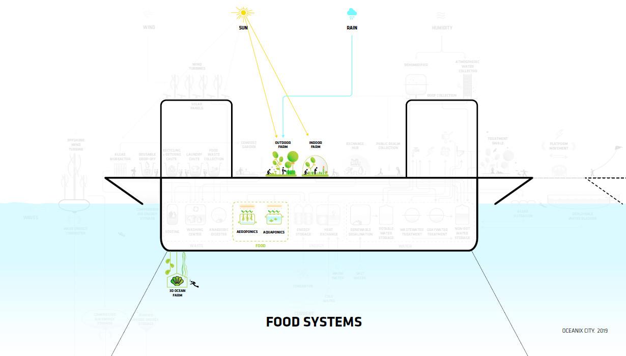 oceanix-plant-based-food-145