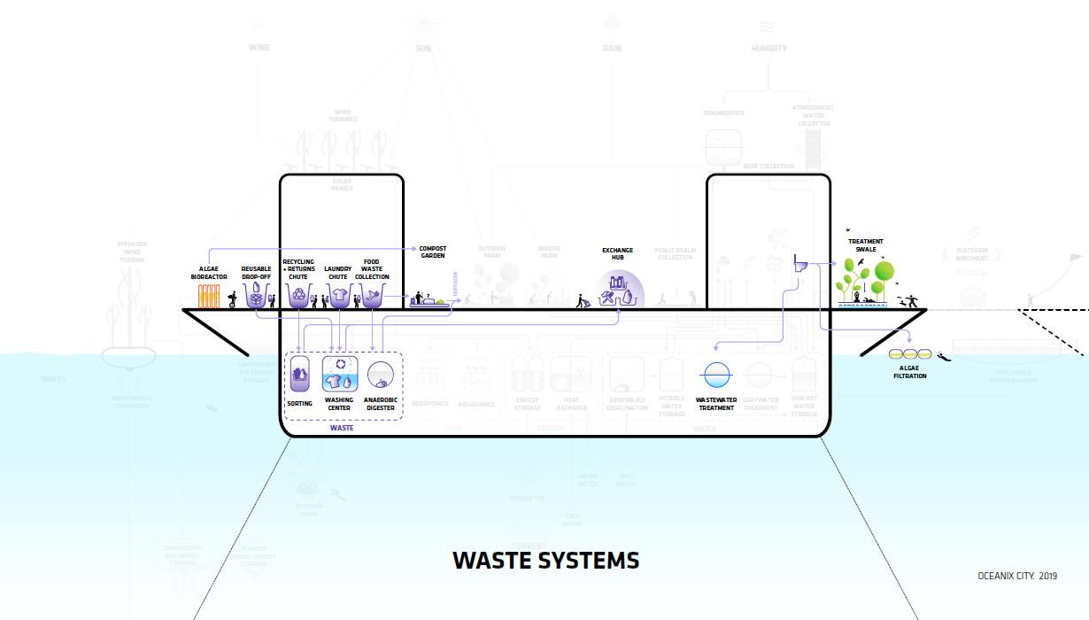 oceanix-zero-waste-155